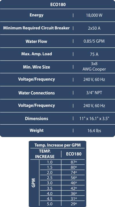 ECO180 Tech Specs